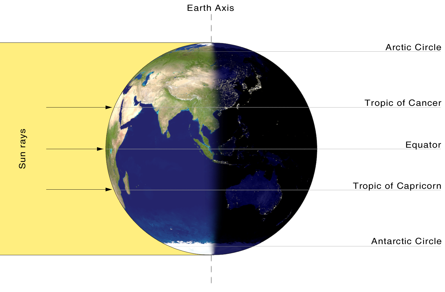 March equinox - march 21 - end of summer in southern hemisphere